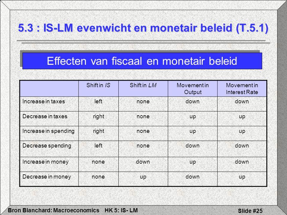 5.3 : IS-LM evenwicht en monetair beleid (T.5.1)