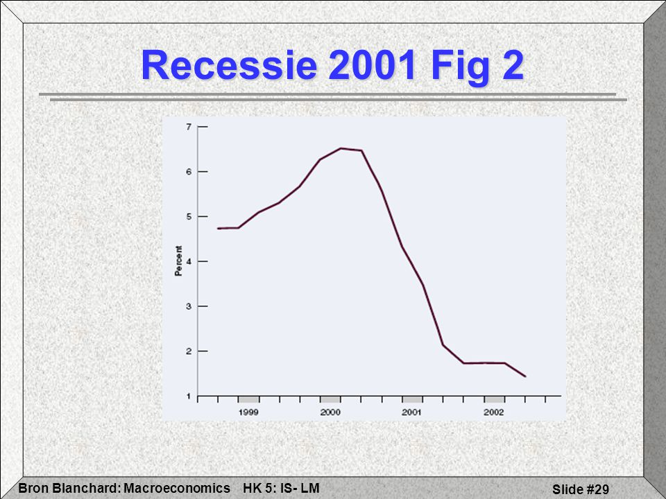Recessie 2001 Fig 2