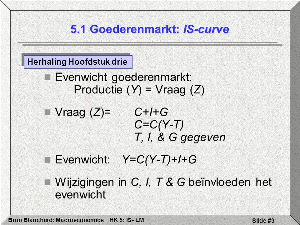 5.1 Goederenmarkt: IS-curve