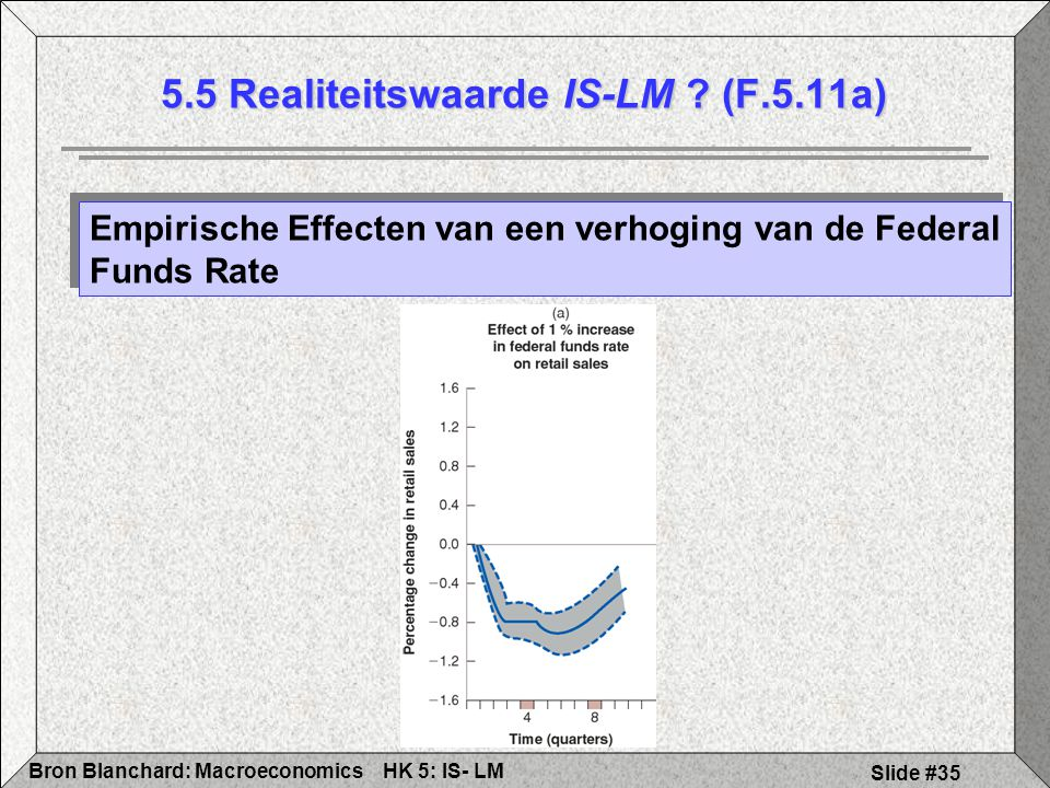 5.5 Realiteitswaarde IS-LM (F.5.11a)