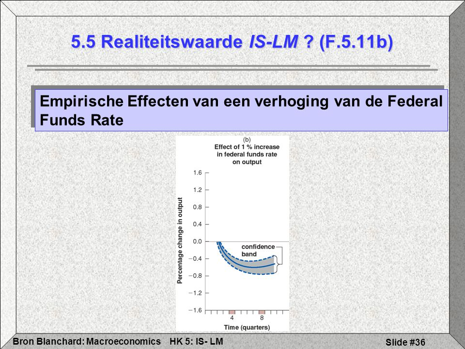 5.5 Realiteitswaarde IS-LM (F.5.11b)
