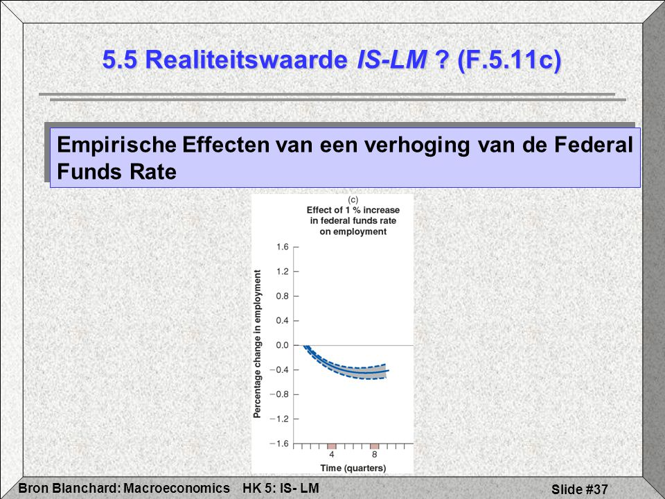 5.5 Realiteitswaarde IS-LM (F.5.11c)