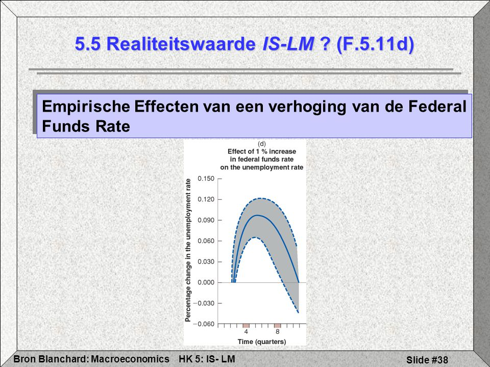 5.5 Realiteitswaarde IS-LM (F.5.11d)