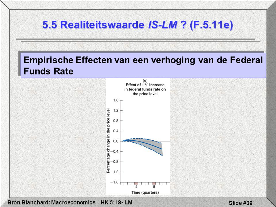 5.5 Realiteitswaarde IS-LM (F.5.11e)