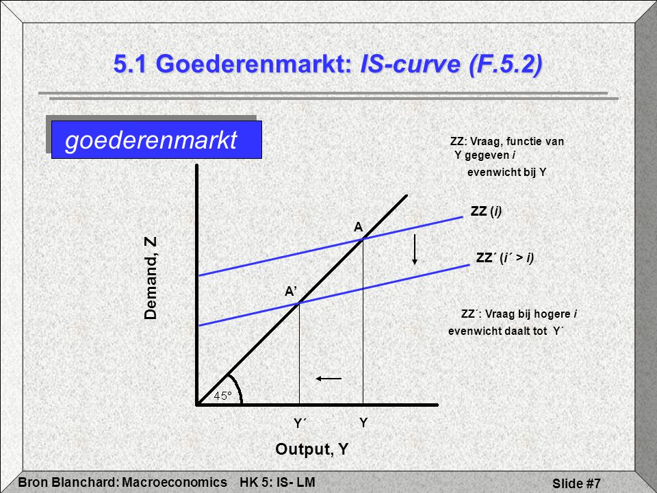 5.1 Goederenmarkt: IS-curve (F.5.2)