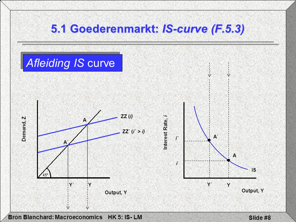 5.1 Goederenmarkt: IS-curve (F.5.3)