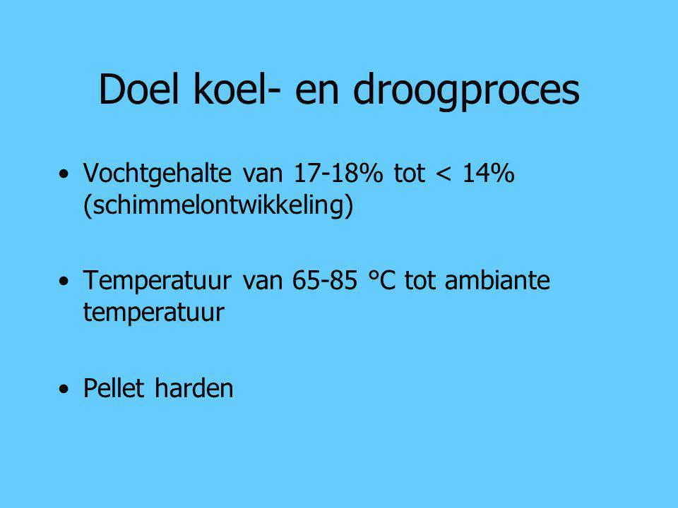 Doel koel- en droogproces