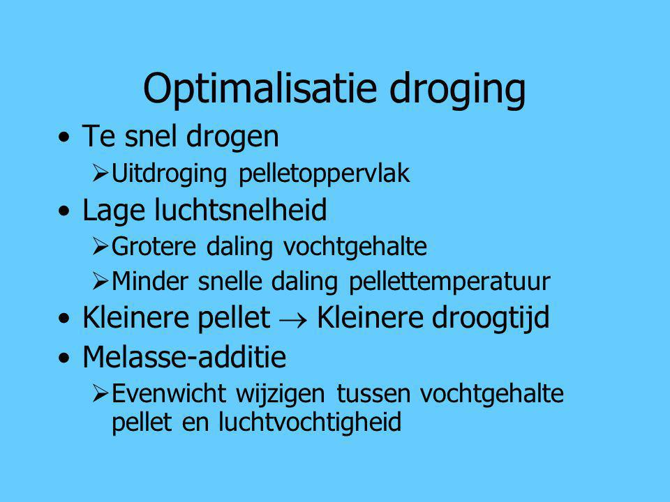 Optimalisatie droging
