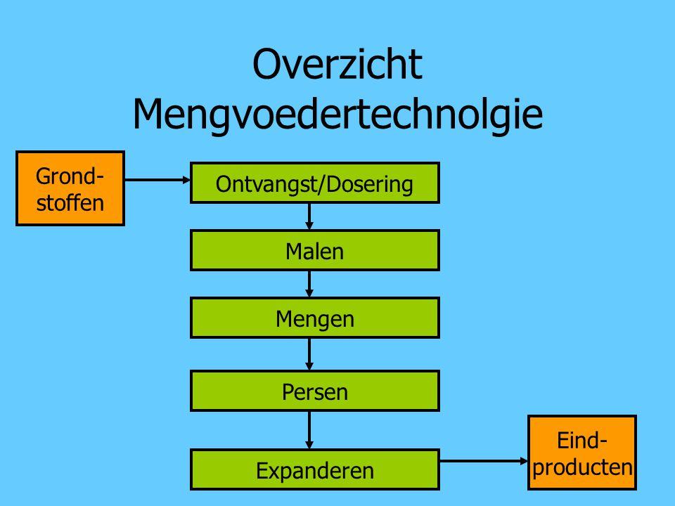 Overzicht Mengvoedertechnolgie