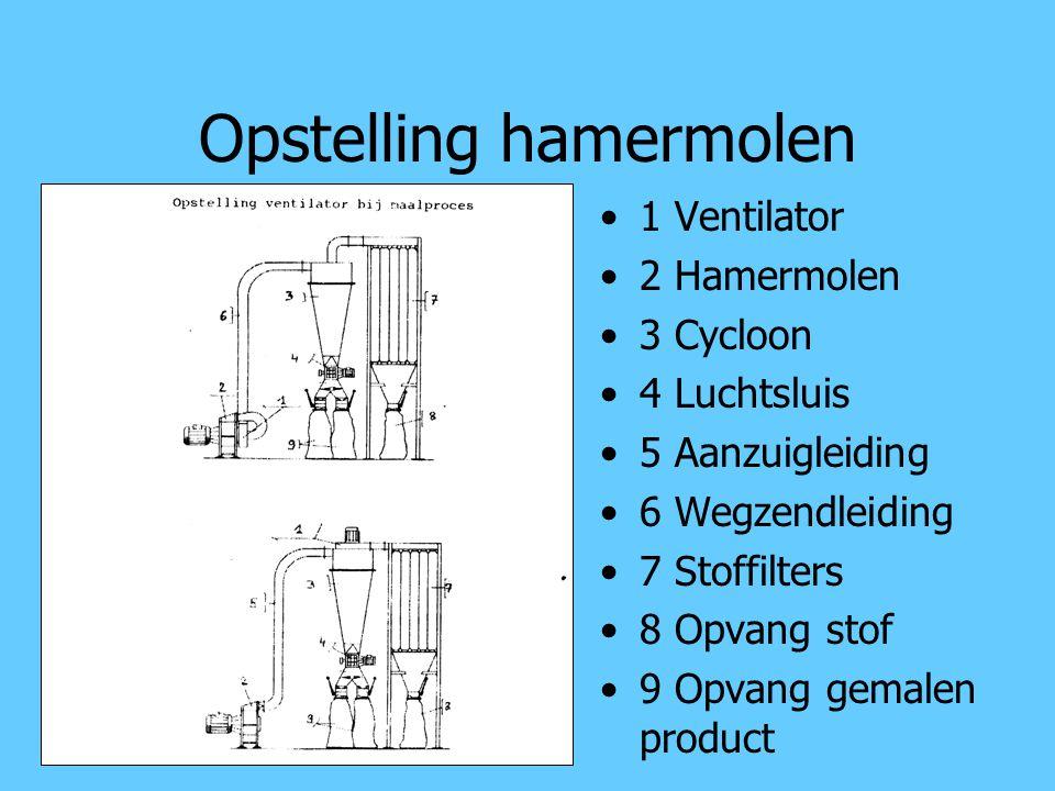 Opstelling hamermolen