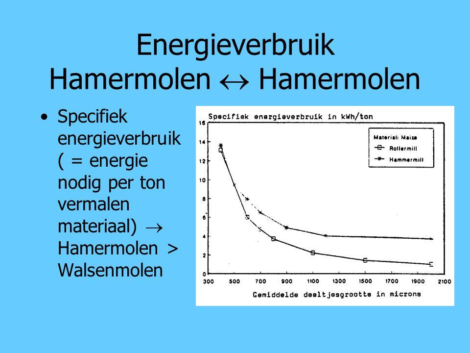Energieverbruik Hamermolen  Hamermolen