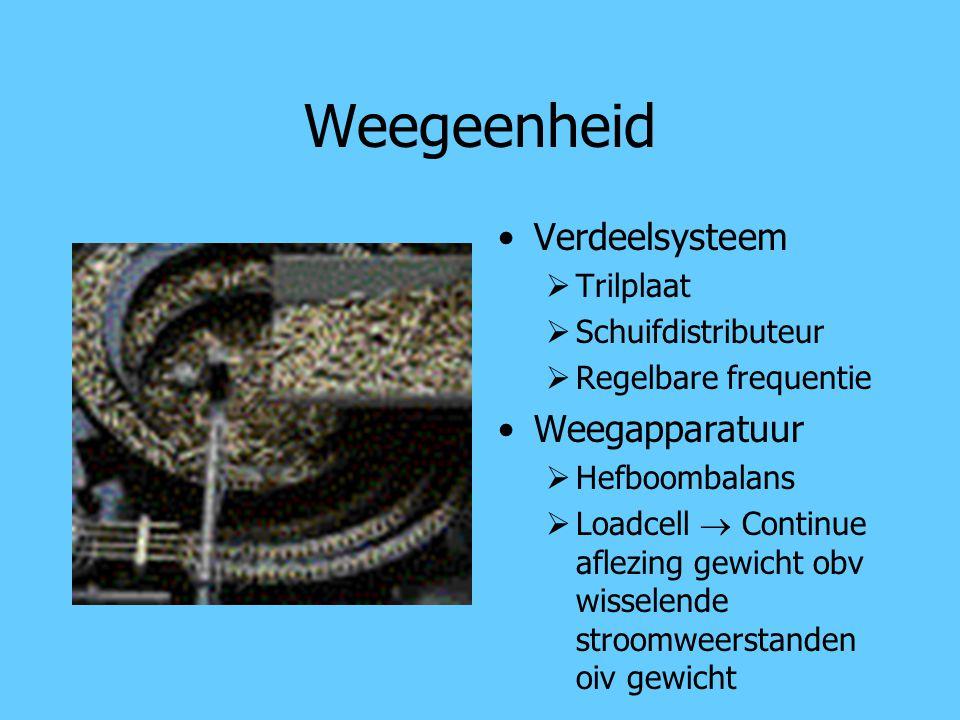 Weegeenheid Verdeelsysteem Weegapparatuur Trilplaat Schuifdistributeur