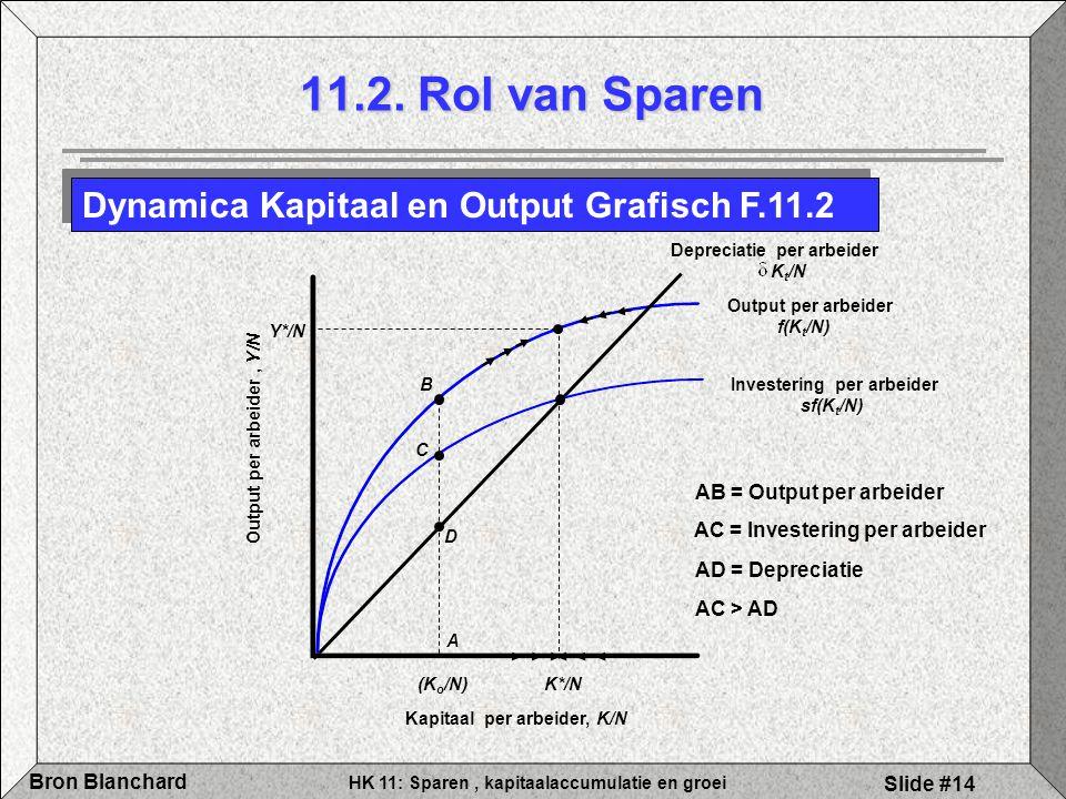 Output per arbeider , Y/N Kapitaal per arbeider, K/N