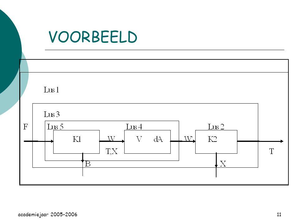 VOORBEELD academiejaar 2005-2006