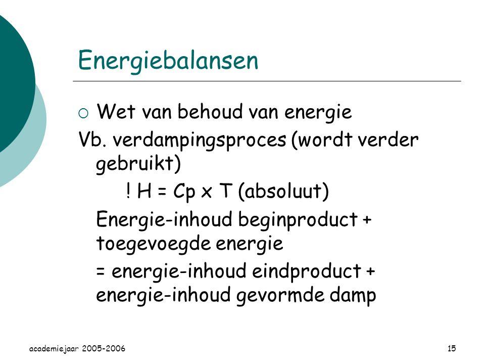 Energiebalansen Wet van behoud van energie
