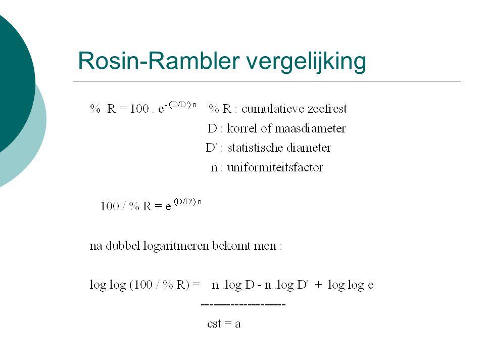 Rosin-Rambler vergelijking