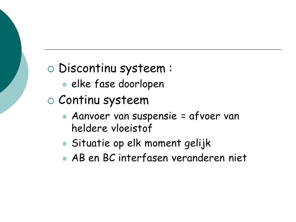 Discontinu systeem : Continu systeem elke fase doorlopen