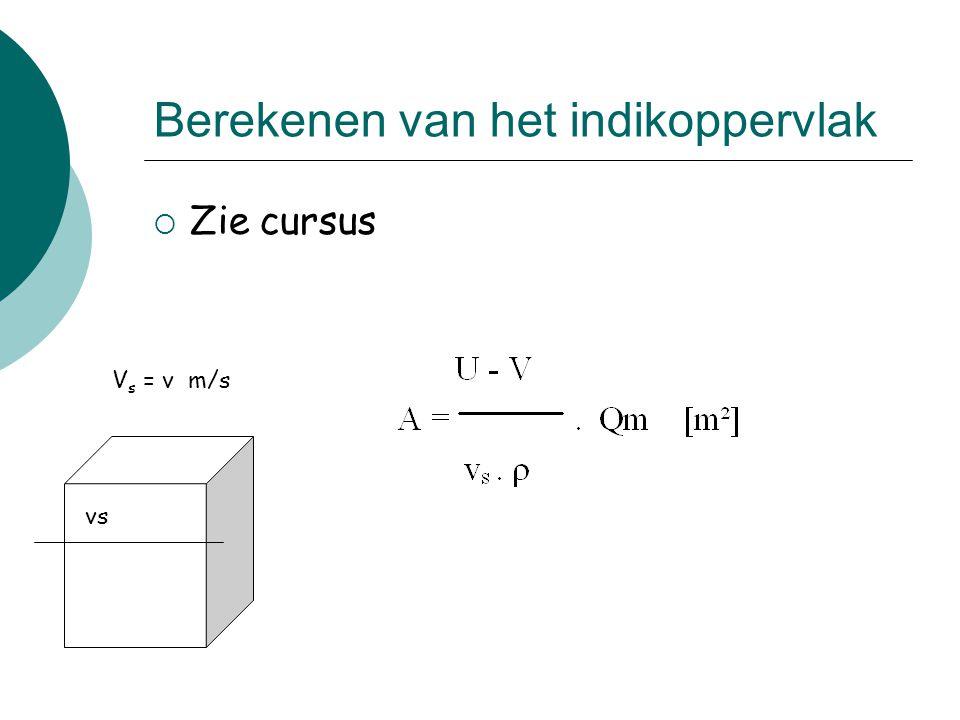 Berekenen van het indikoppervlak