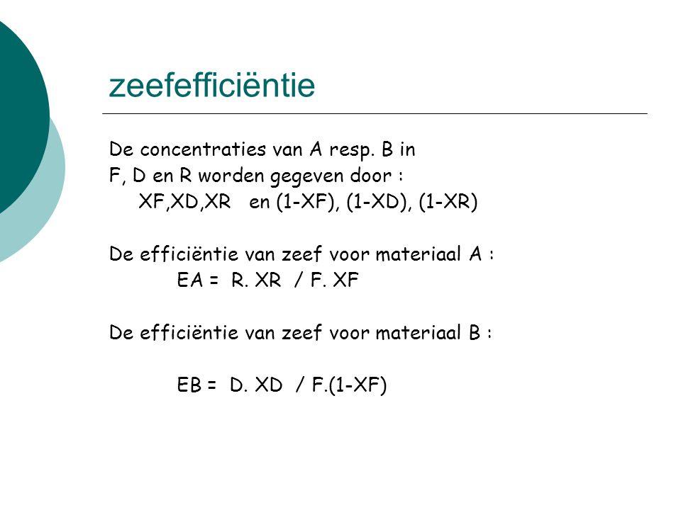 zeefefficiëntie De concentraties van A resp. B in