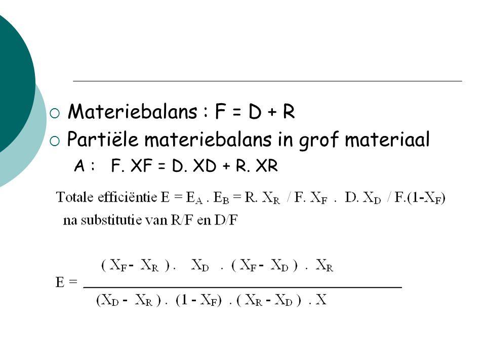 Partiële materiebalans in grof materiaal