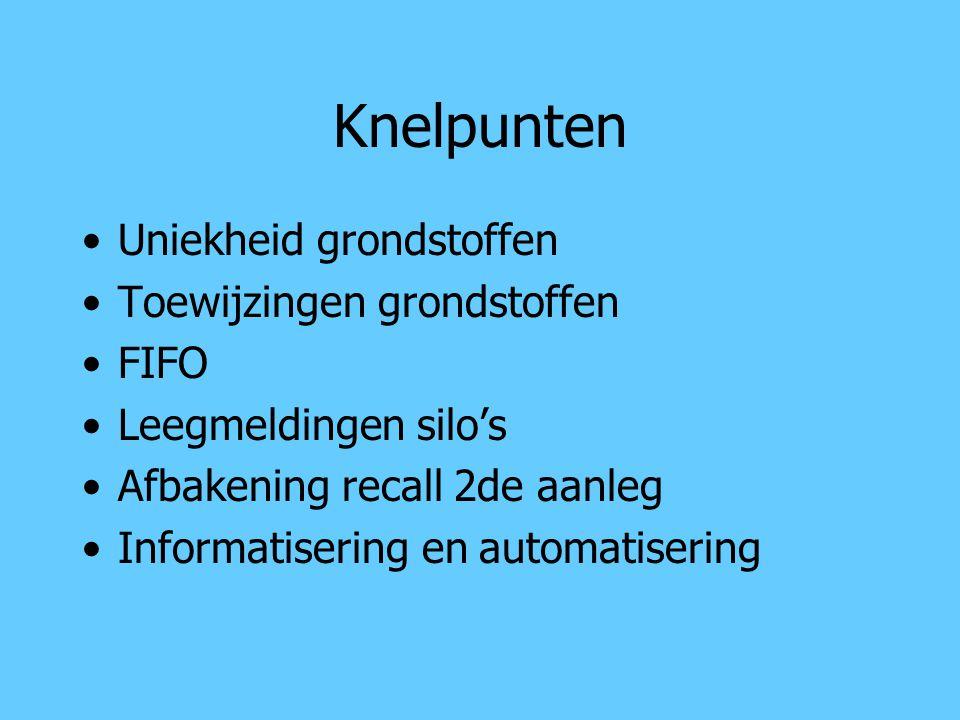 Knelpunten Uniekheid grondstoffen Toewijzingen grondstoffen FIFO