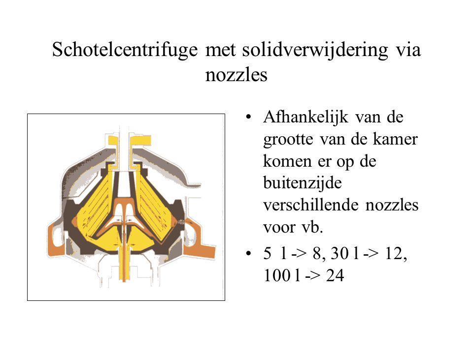 Schotelcentrifuge met solidverwijdering via nozzles