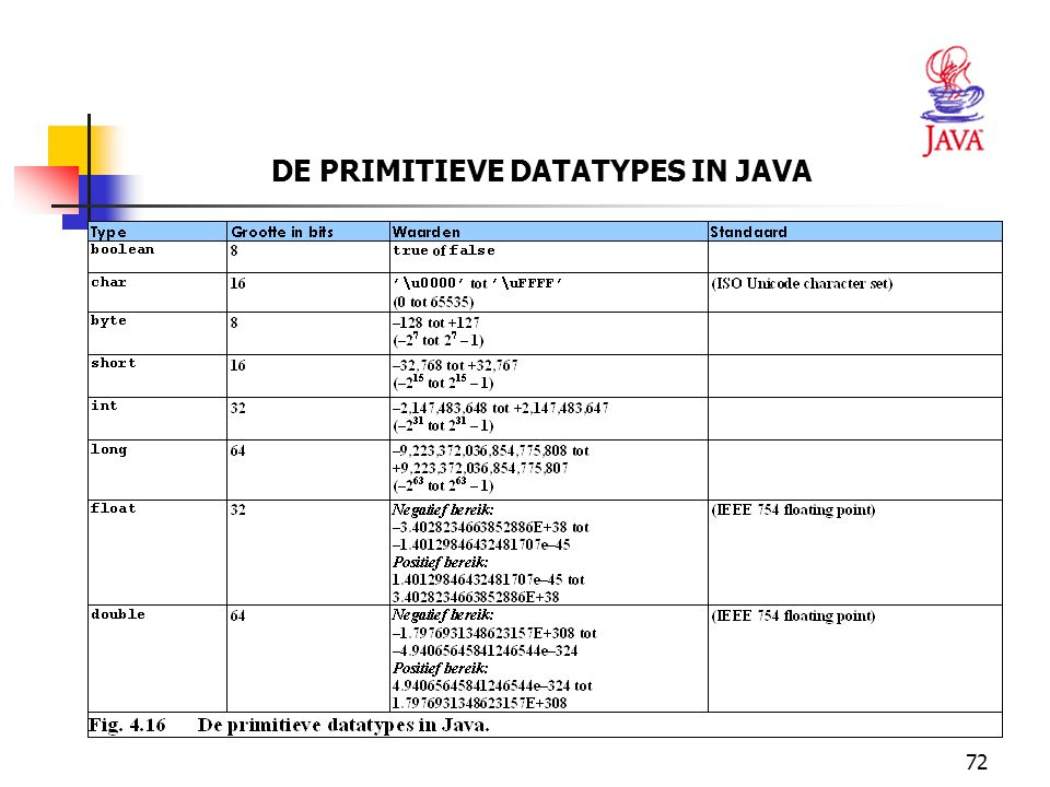 DE PRIMITIEVE DATATYPES IN JAVA