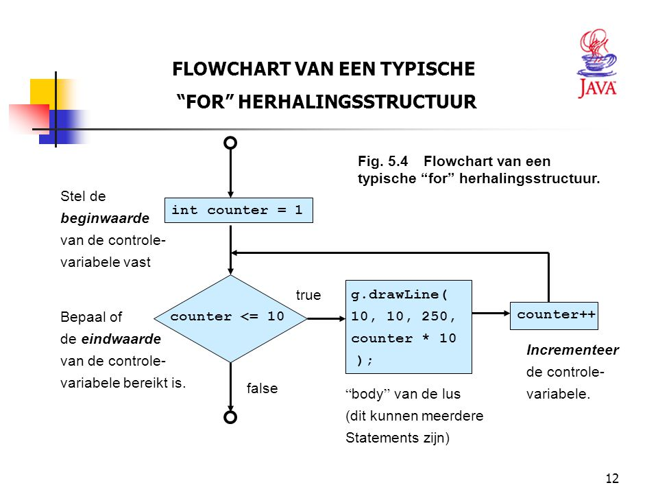 FLOWCHART VAN EEN TYPISCHE FOR HERHALINGSSTRUCTUUR