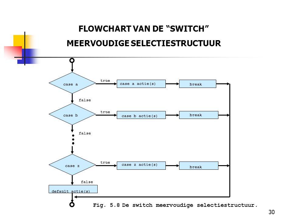 FLOWCHART VAN DE SWITCH MEERVOUDIGE SELECTIESTRUCTUUR