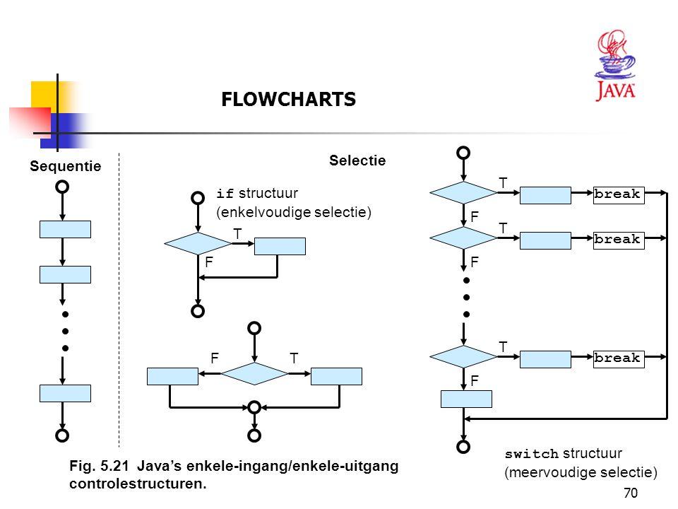 FLOWCHARTS Selectie Sequentie T if structuur (enkelvoudige selectie)