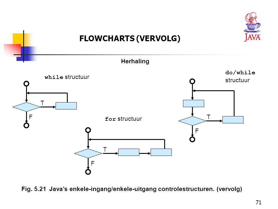 FLOWCHARTS (VERVOLG) Herhaling do/while structuur while structuur T F