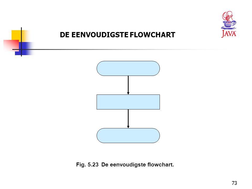 DE EENVOUDIGSTE FLOWCHART
