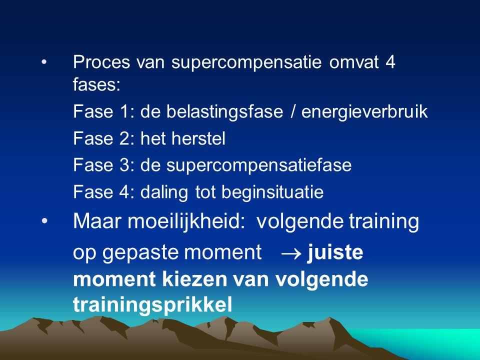 Proces van supercompensatie omvat 4 fases: