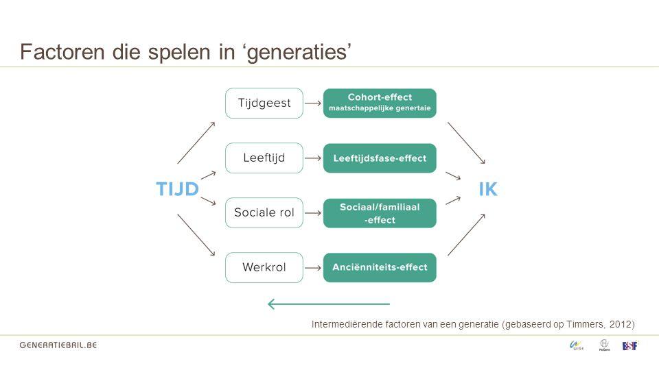 Factoren die spelen in 'generaties'