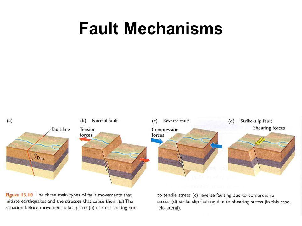 Fault Mechanisms