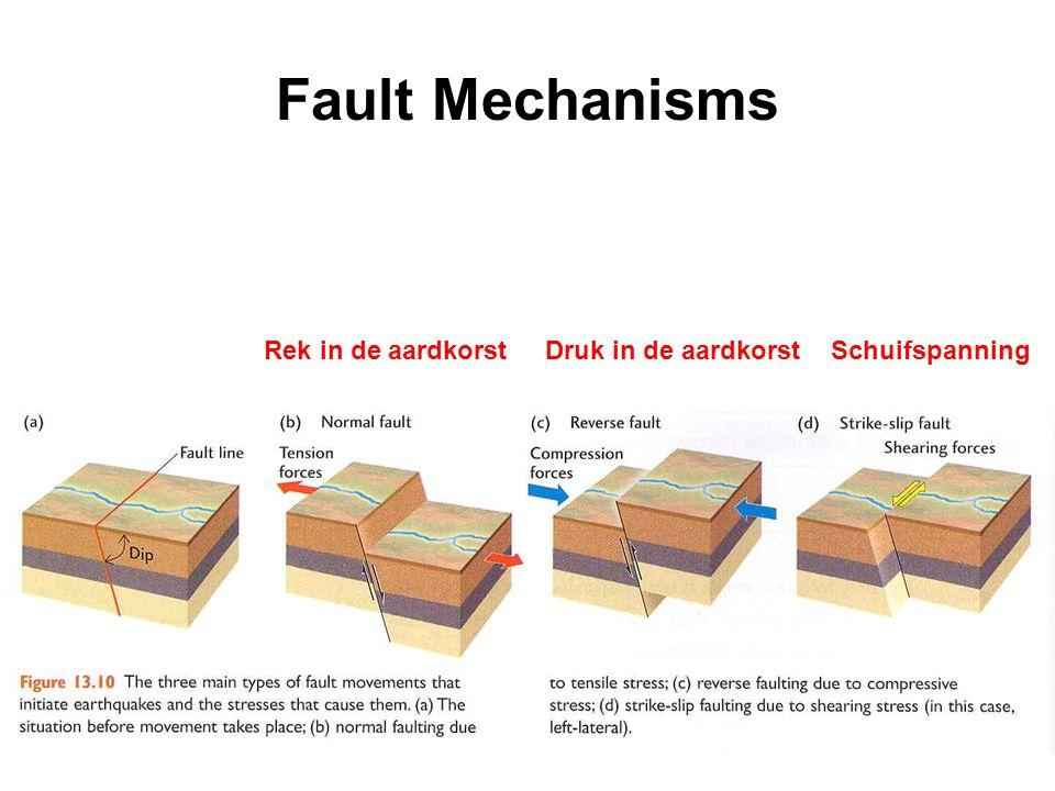 Fault Mechanisms Rek in de aardkorst Druk in de aardkorst Schuifspanning