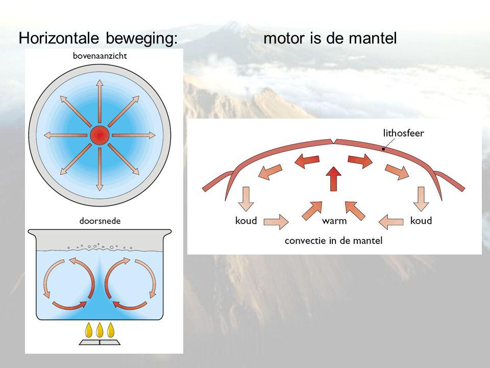 Horizontale beweging: motor is de mantel