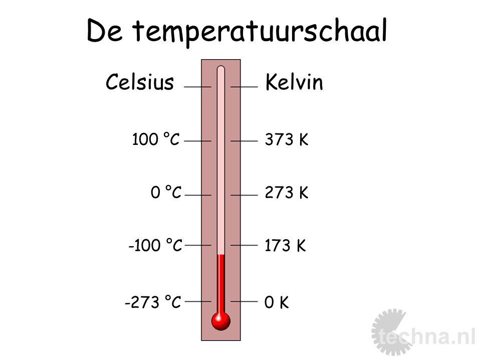 De temperatuurschaal Celsius Kelvin 100 °C 373 K 0 °C 273 K -100 °C