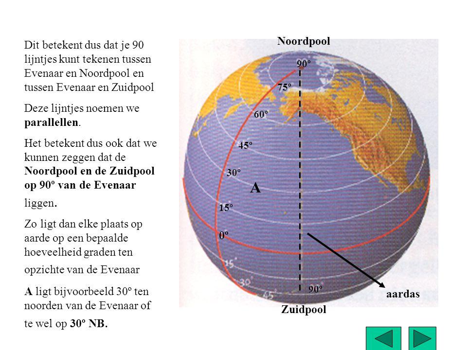 Noordpool Dit betekent dus dat je 90 lijntjes kunt tekenen tussen Evenaar en Noordpool en tussen Evenaar en Zuidpool.