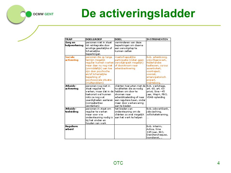 De activeringsladder OTC