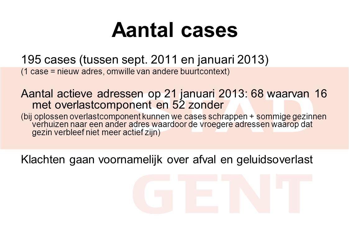 Aantal cases 195 cases (tussen sept. 2011 en januari 2013)