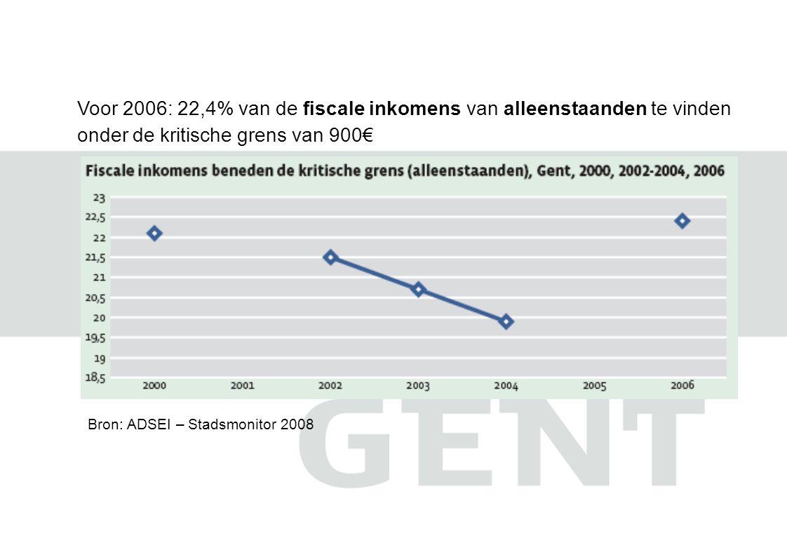 Voor 2006: 22,4% van de fiscale inkomens van alleenstaanden te vinden onder de kritische grens van 900€