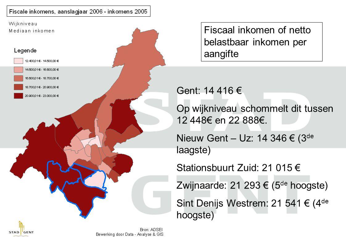 Fiscaal inkomen of netto belastbaar inkomen per aangifte