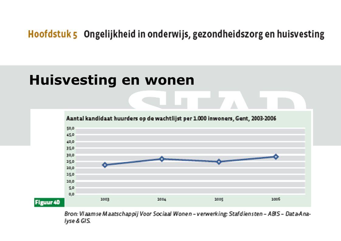 Huisvesting en wonen Tot hier toe vrij positief verhaal, ware het niet dat de wachttijden stijgen en het aantal kandidaat huurders stijgen.