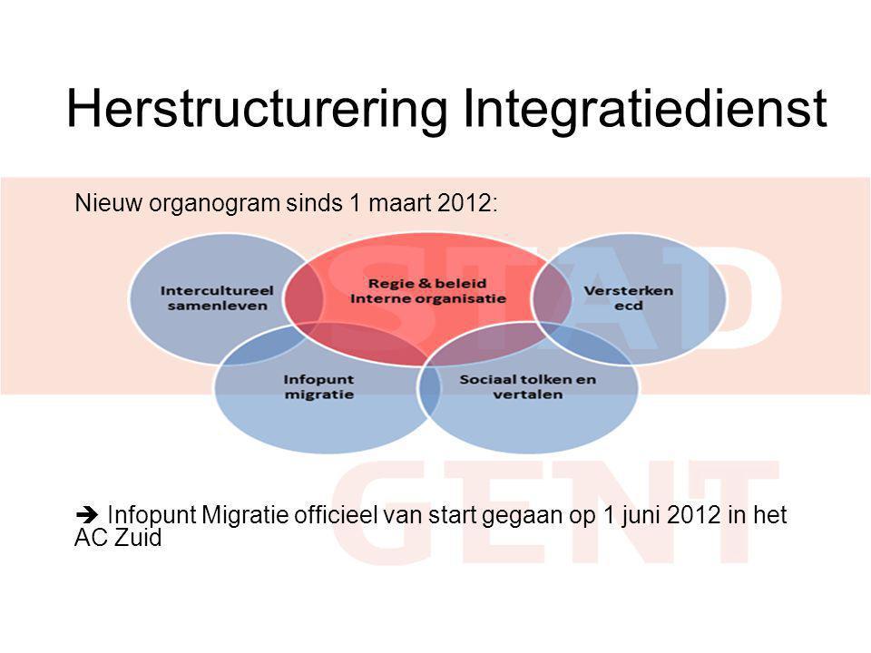 Herstructurering Integratiedienst