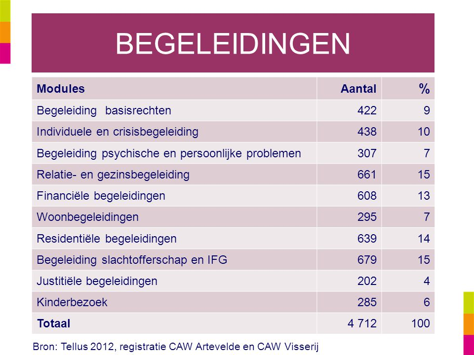 BEGELEIDINGEN % Modules Aantal Begeleiding basisrechten 422 9
