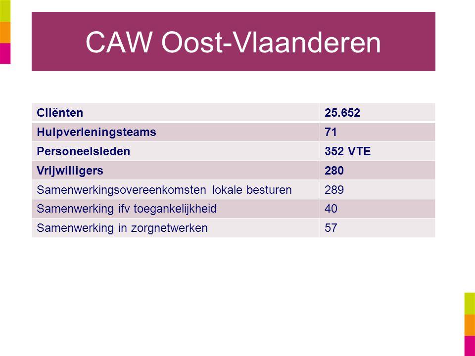 CAW Oost-Vlaanderen Cliënten 25.652 Hulpverleningsteams 71