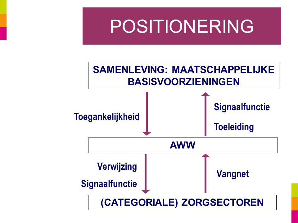 POSITIONERING SAMENLEVING: MAATSCHAPPELIJKE BASISVOORZIENINGEN