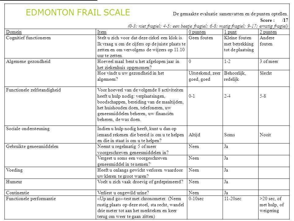 EDMONTON FRAIL SCALE De gemaakte evaluatie samenvatten en de punten optellen. Score : /17