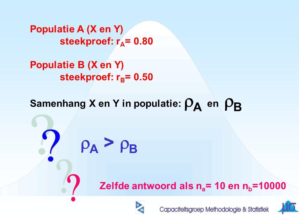 rA > rB Populatie A (X en Y) steekproef: rA= 0.80